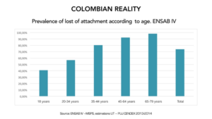 Figure 5. Periodontal condition of the colombian population, according to age.