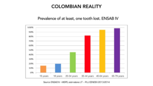 Figure 6. Partial edentulism in the colombian population.