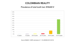Figure 7. Total edentulism in the colombian population.
