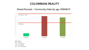 Figure 8. Dental fluorosis in Colombia, ages 5, 12 and 15. Dean Index.