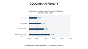 Figure 9. Prevalence of pre-malignant lesions in the colombian population. Age 20 to 79 years.